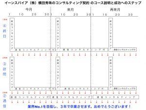 イーンスパイア(株)横田秀珠のコンサルティング契約 のコース説明と成功へのステップ